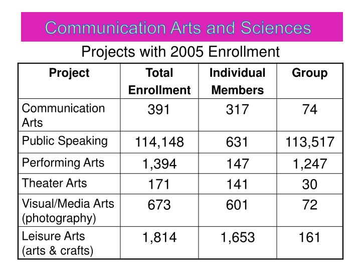 Projects with 2005 enrollment