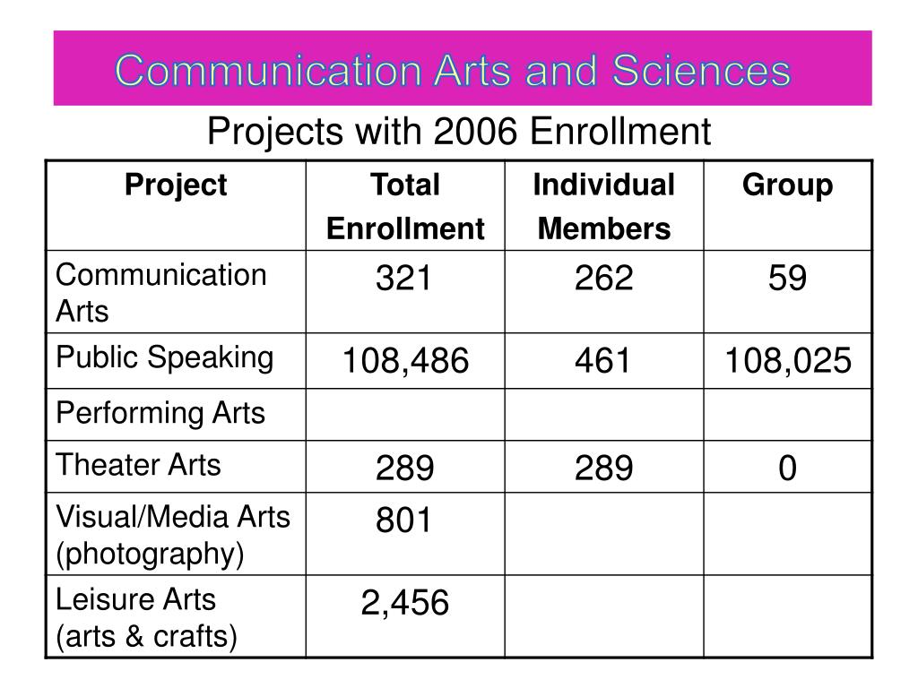 projects with 2006 enrollment l.