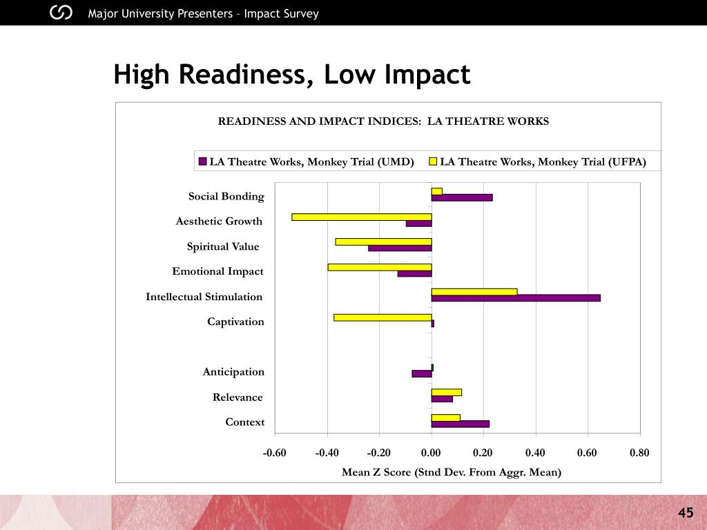 READINESS AND IMPACT INDICES:  LA THEATRE WORKS