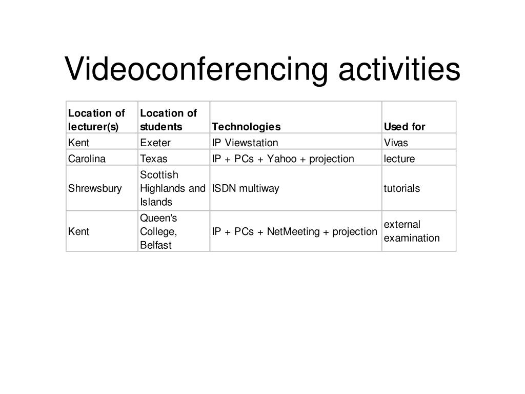 Videoconferencing activities
