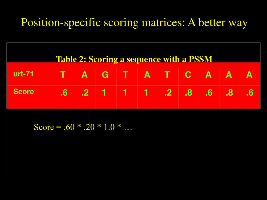Table 2: Scoring a sequence with a PSSM
