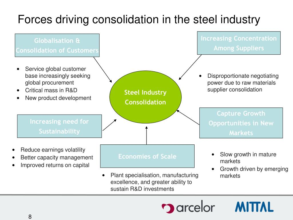 Forces driving consolidation in the steel industry
