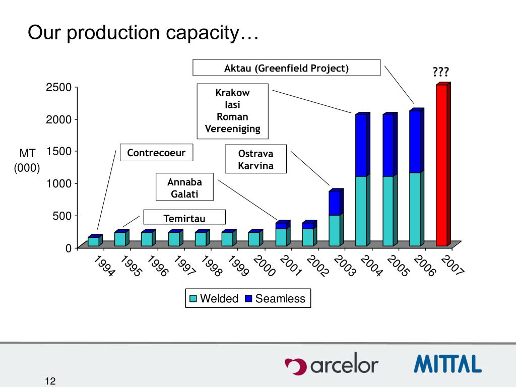 Our production capacity…
