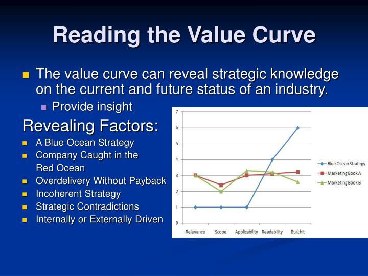 blue ocean strategy is it relevant