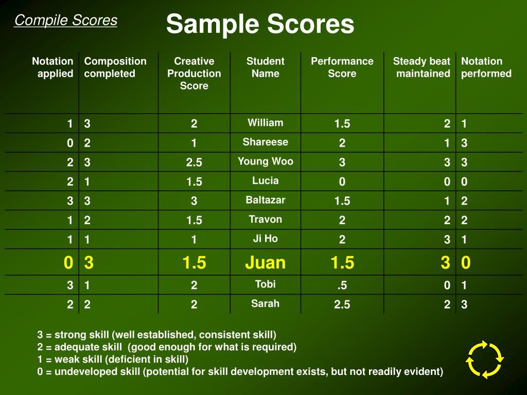 Sample Scores