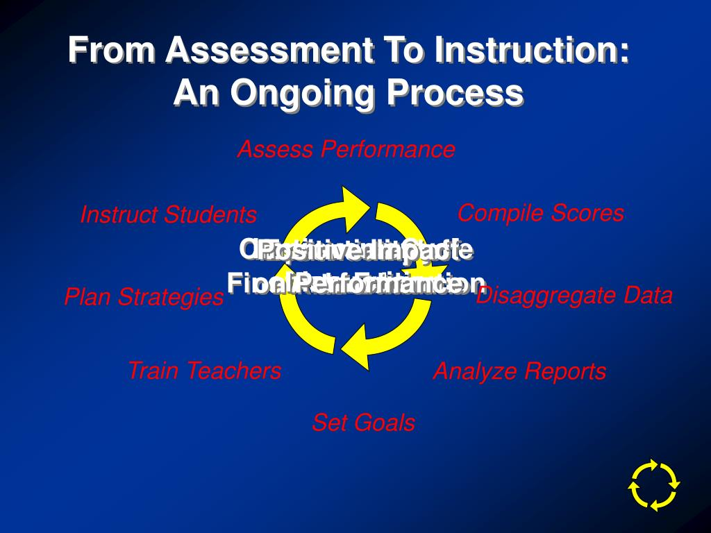 From Assessment To Instruction: