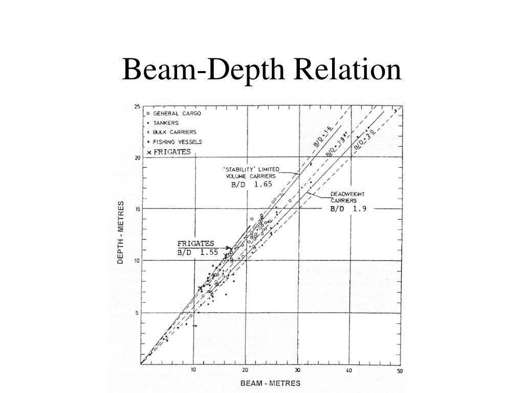 Beam-Depth Relation