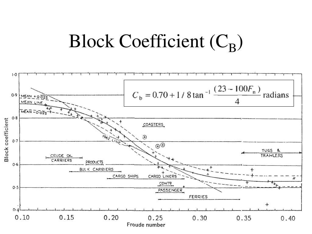 Block Coefficient (