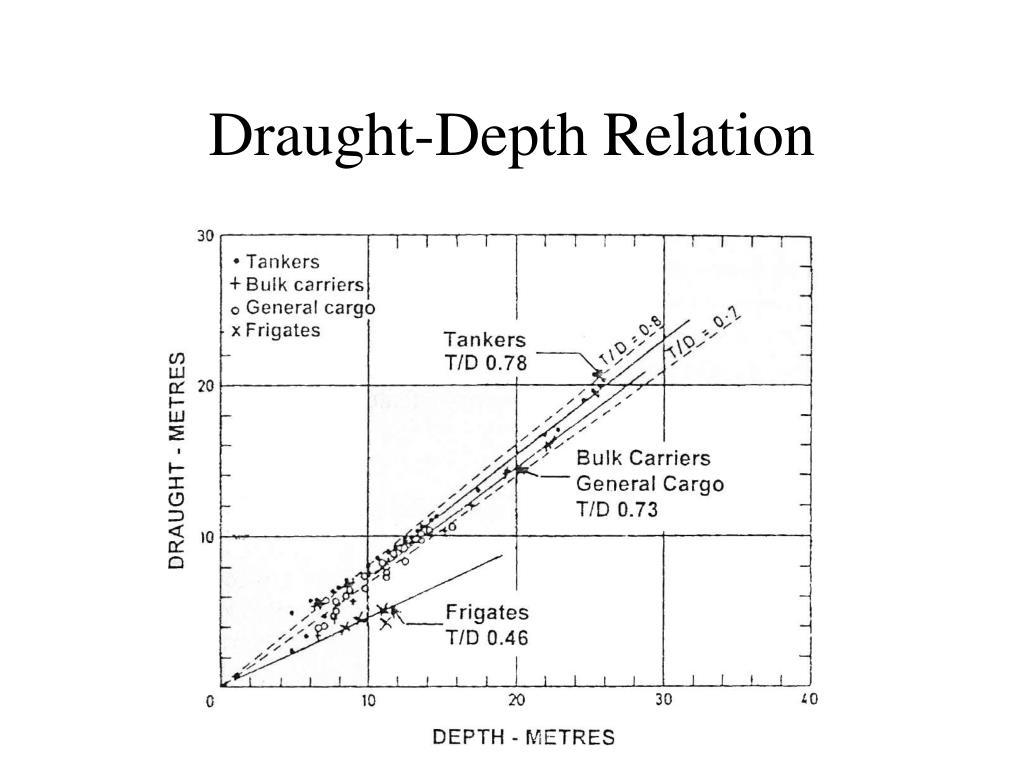 Draught-Depth Relation
