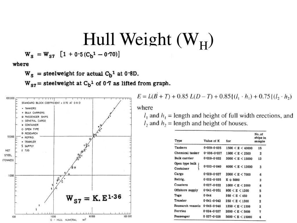 Hull Weight (
