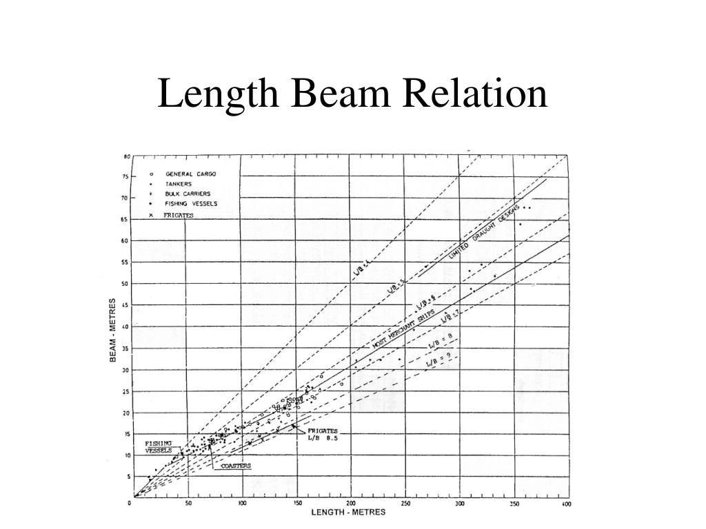 Length Beam Relation