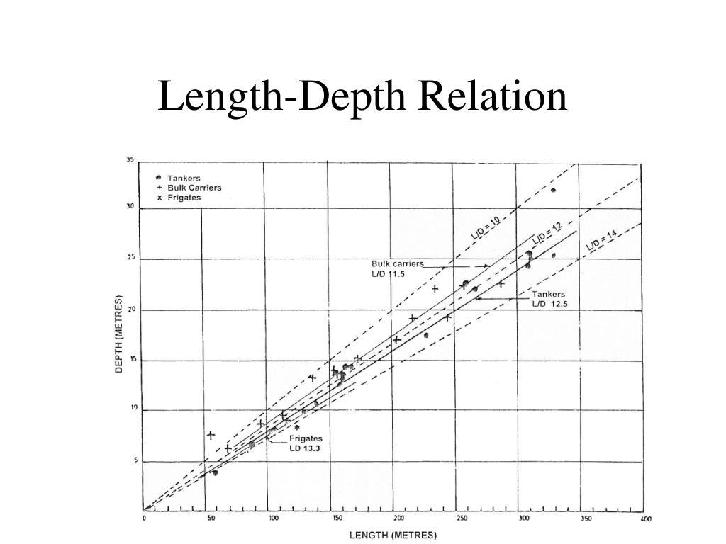 Length-Depth Relation