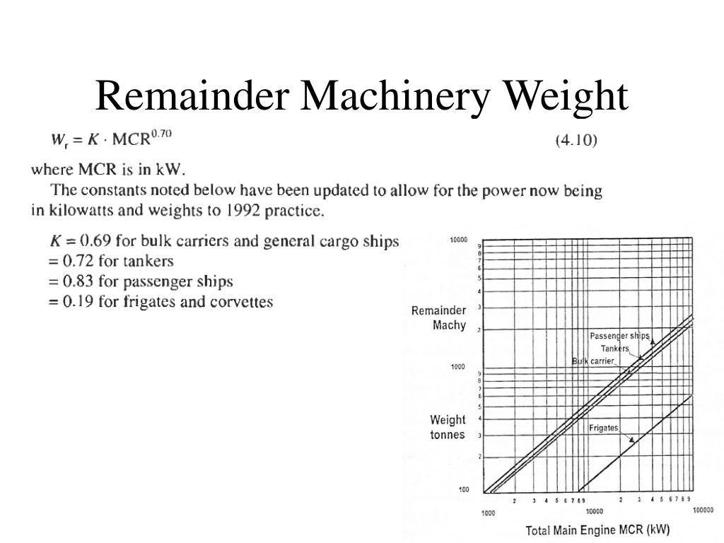 Remainder Machinery Weight
