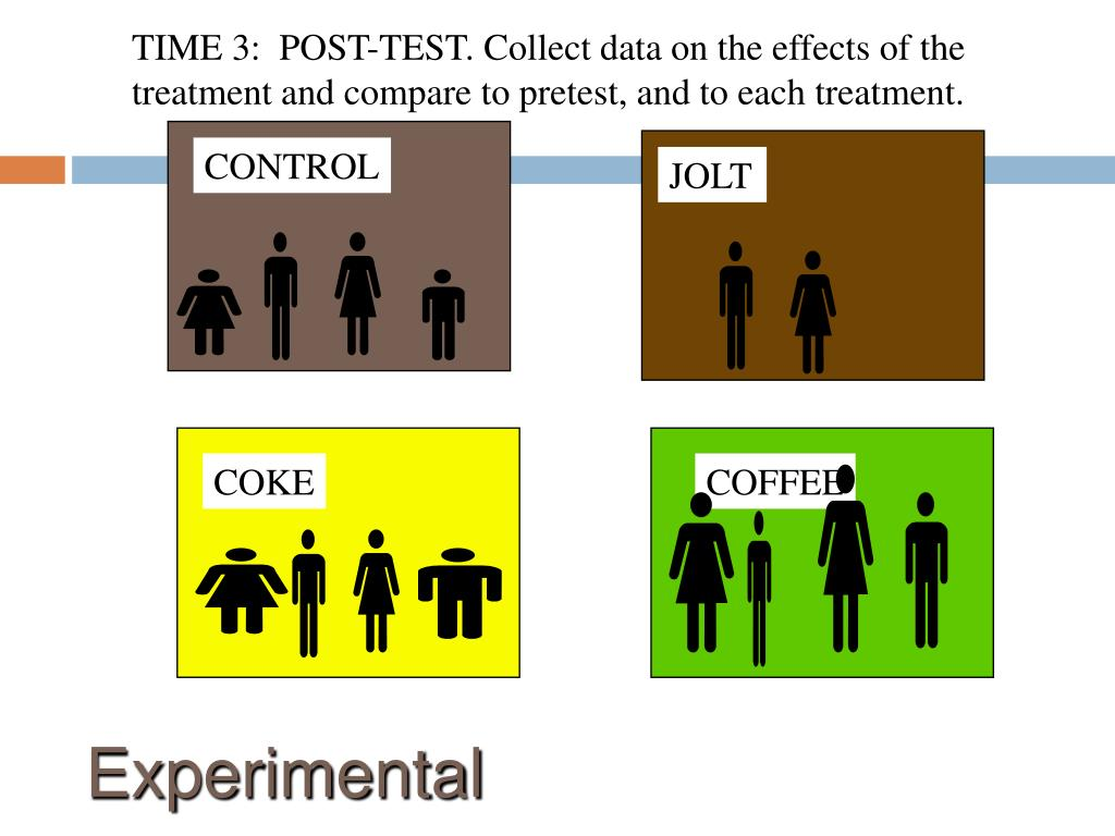 TIME 3:  POST-TEST. Collect data on the effects of the treatment and compare to pretest, and to each treatment.