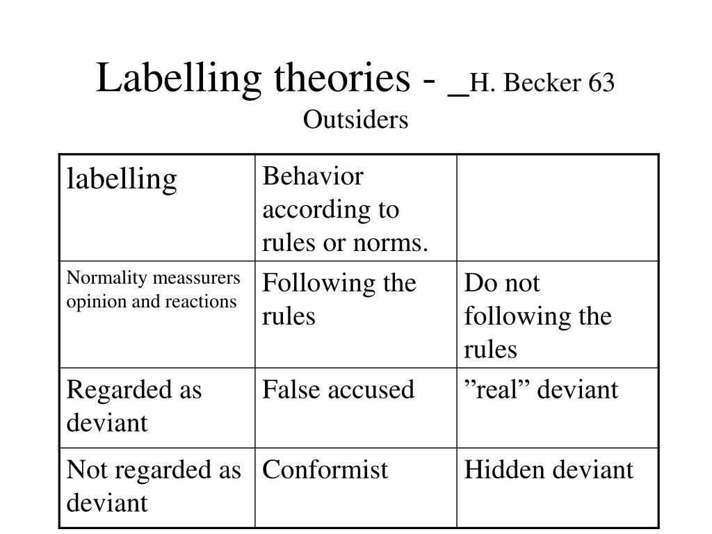 universality of deviance behaviour Depends mostly on how the child displaying deviant behavior is perceived and   violate the universal norms of behaviour they should be approached with due.