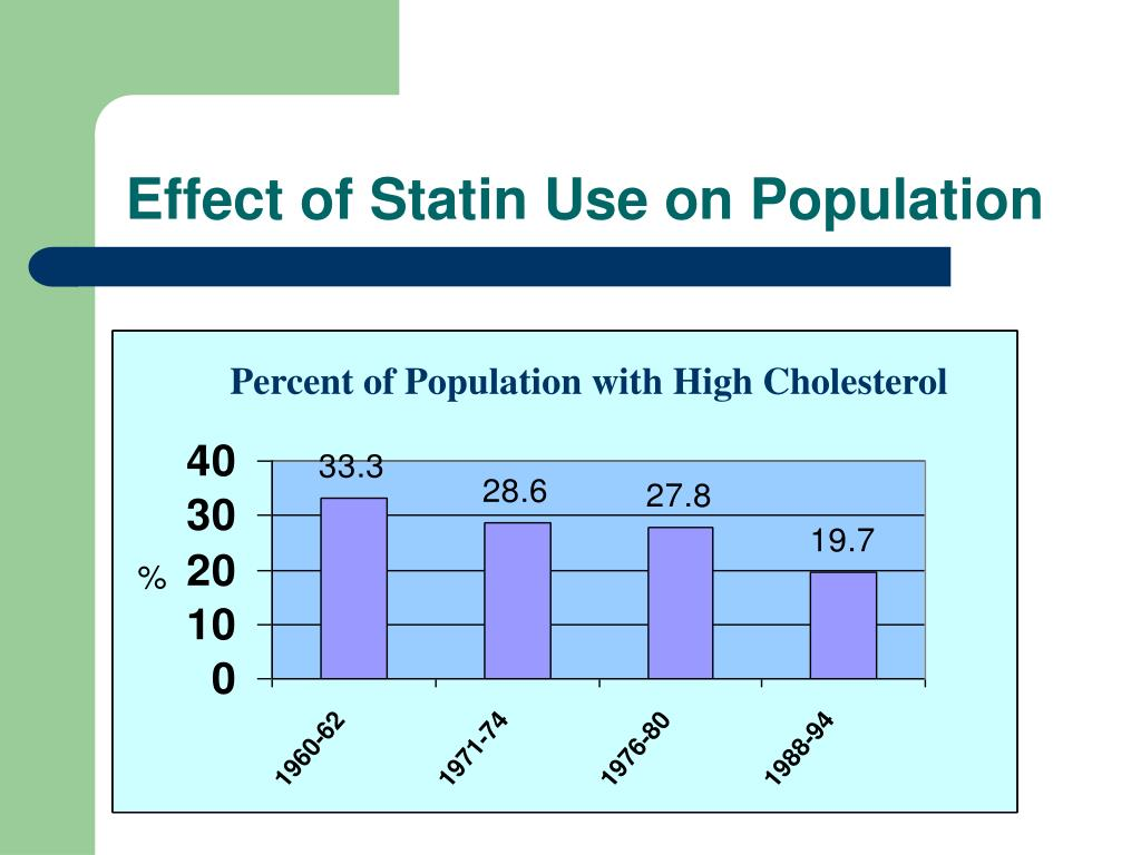 Effect of Statin Use on Population