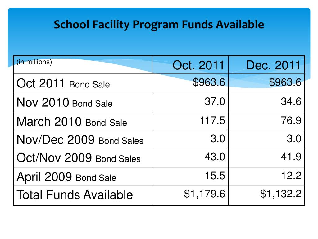 School Facility Program Funds Available