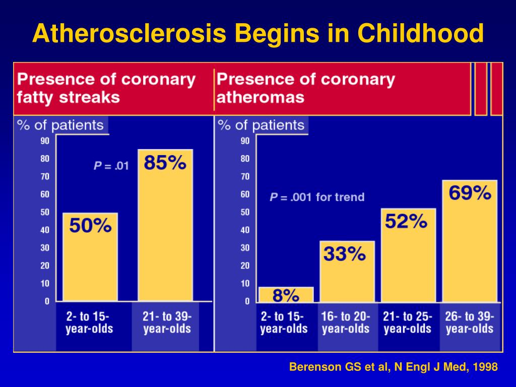 Atherosclerosis Begins in Childhood
