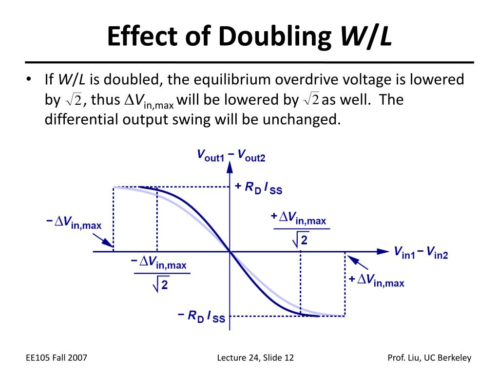 Effect of Doubling