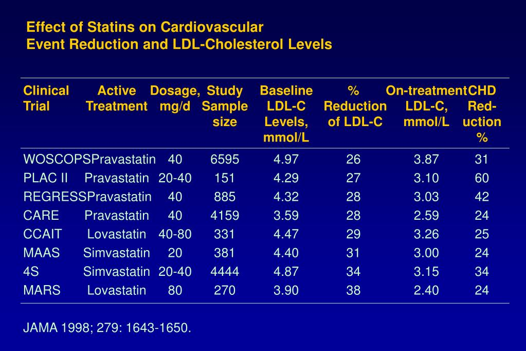 Effect of Statins on Cardiovascular