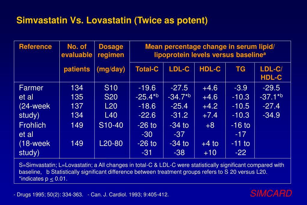 Simvastatin Vs. Lovastatin (Twice as potent)