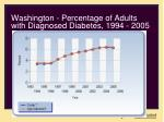 washington percentage of adults with diagnosed diabetes 1994 2005