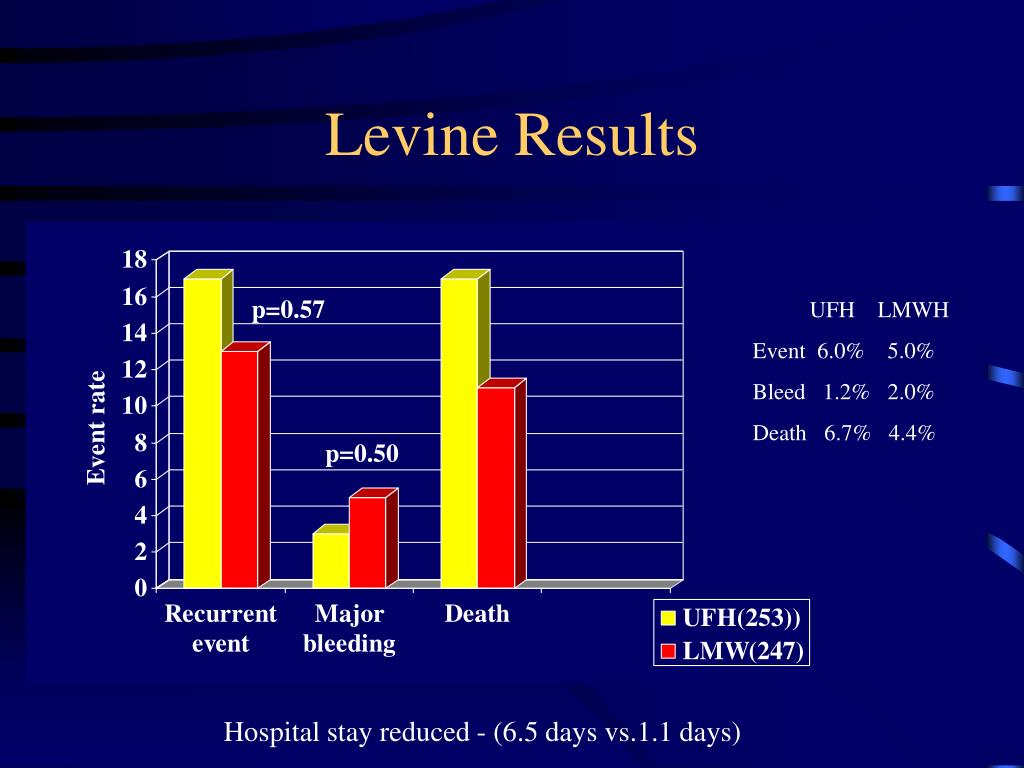 Levine Results