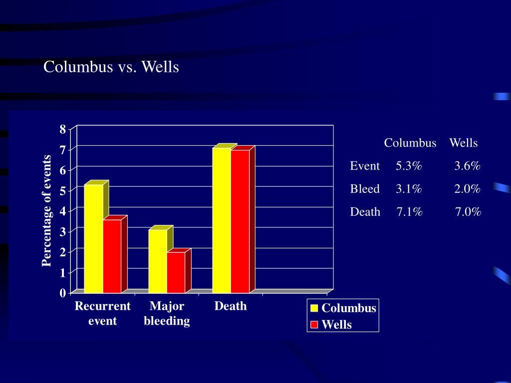 Columbus vs. Wells