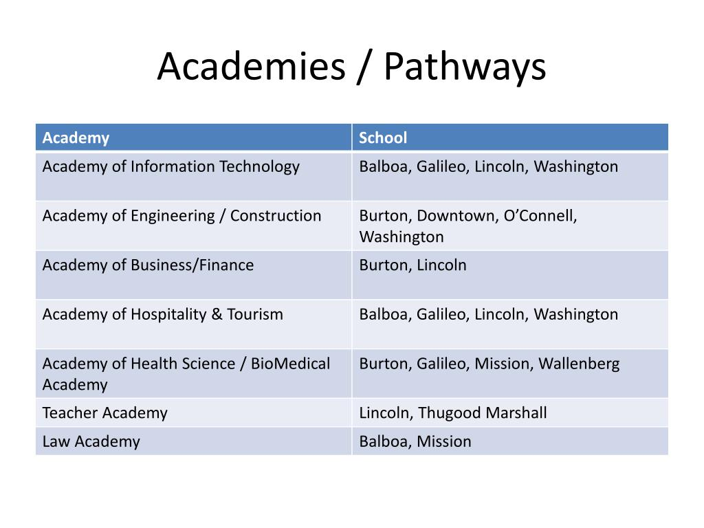 Academies / Pathways