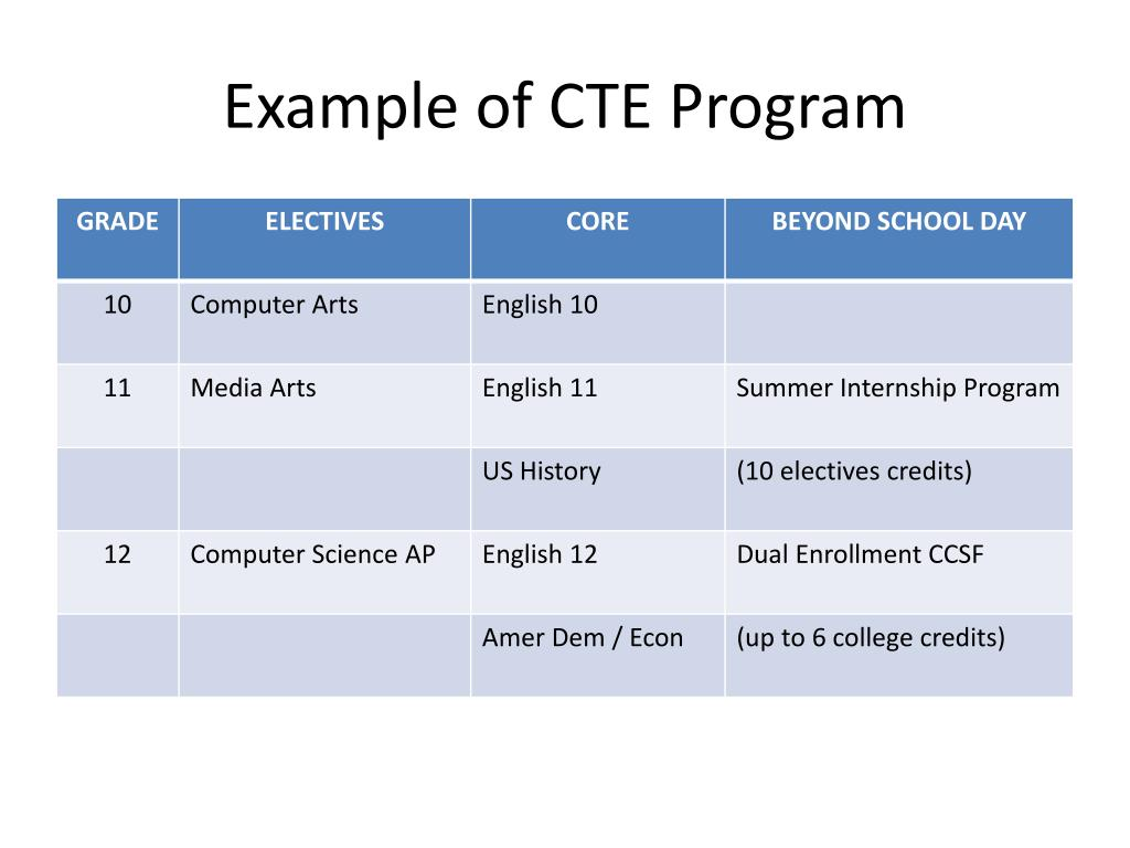 Example of CTE Program