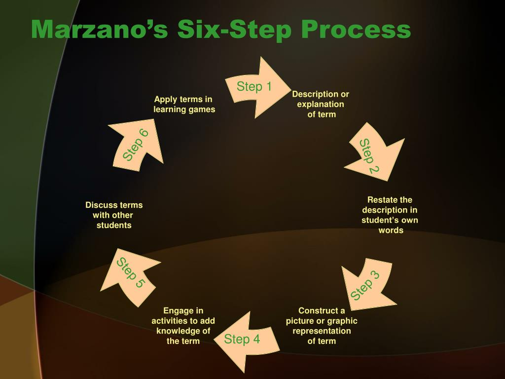 Marzano's Six-Step Process