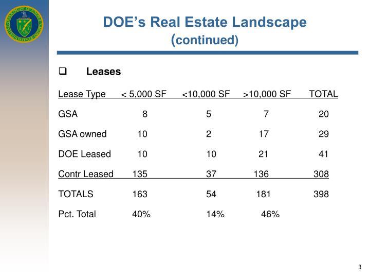 Doe s real estate landscape continued