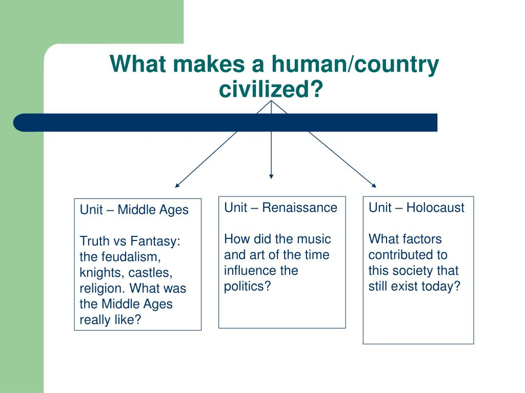 What makes a human/country civilized?