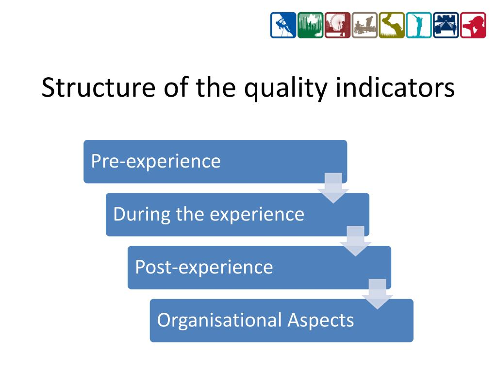 Structure of the quality indicators