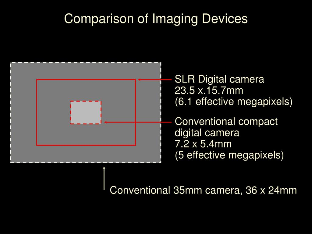 Comparison of Imaging Devices