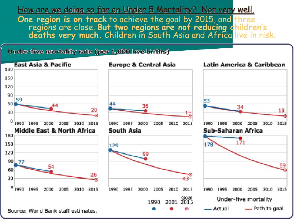 How are we doing so far on Under 5 Mortality?  Not very well.