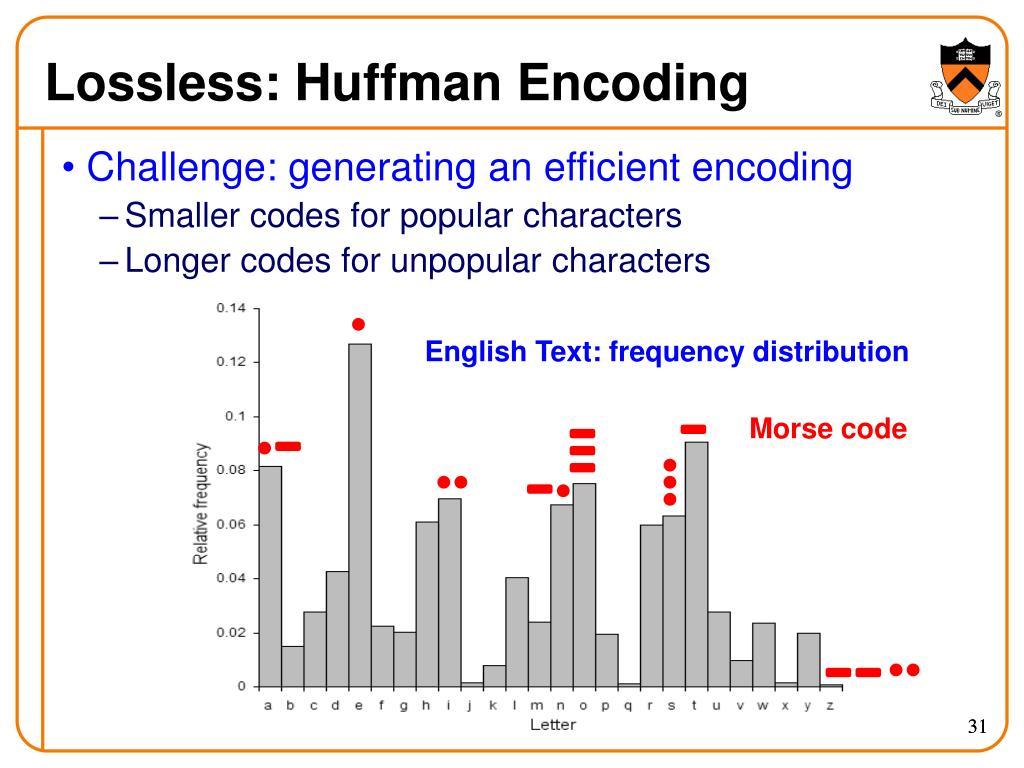 Lossless: Huffman Encoding