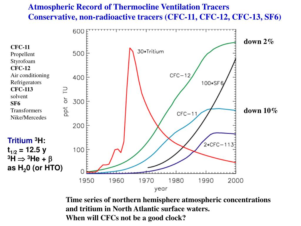Atmospheric Record of Thermocline Ventilation Tracers