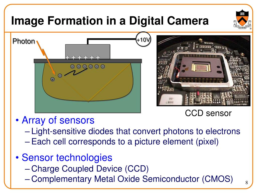 Image Formation in a Digital Camera