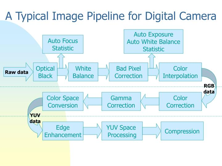 A typical image pipeline for digital camera