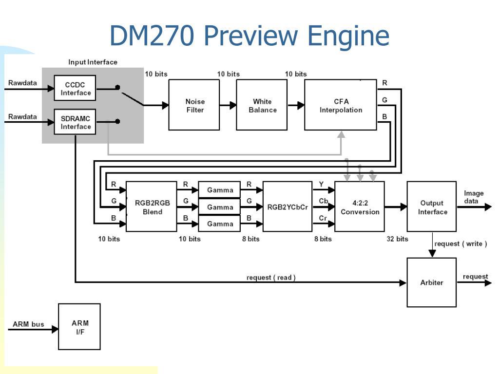 DM270 Preview Engine