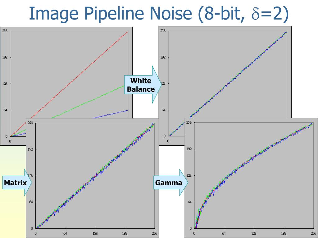 Image Pipeline Noise (8-bit,