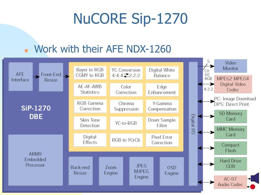 NuCORE Sip-1270