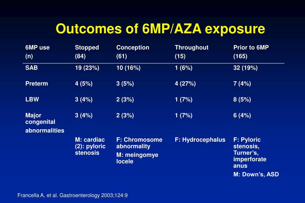 Outcomes of 6MP/AZA exposure