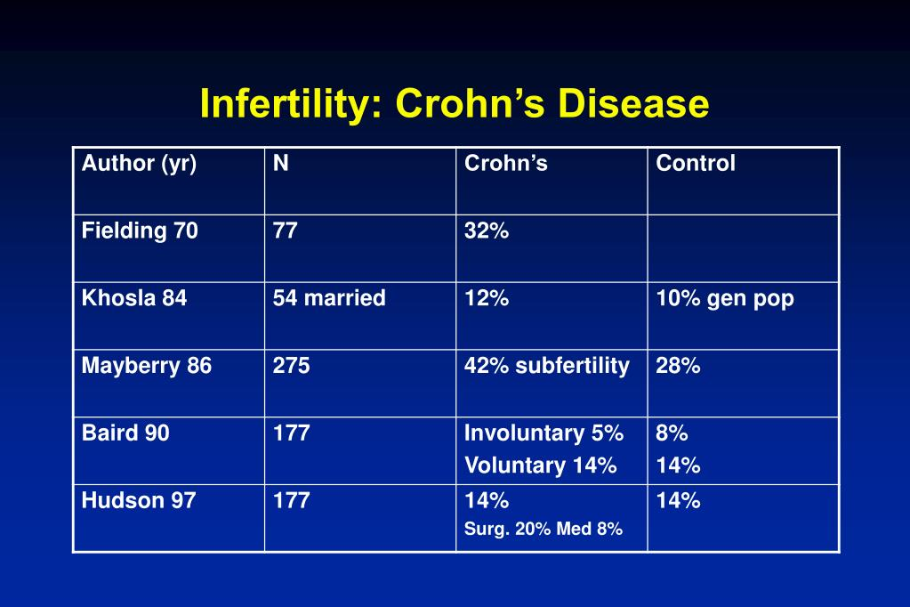Infertility: Crohn's Disease