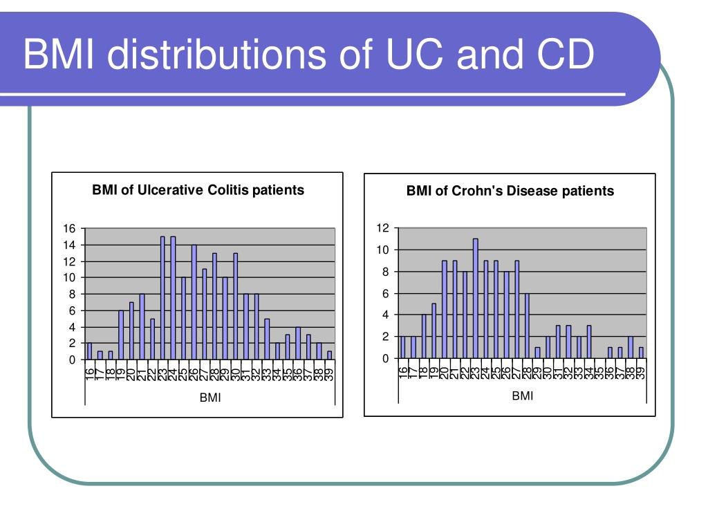 BMI distributions of UC and CD