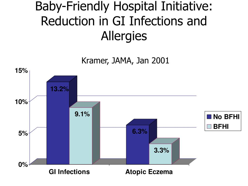 Baby-Friendly Hospital Initiative: