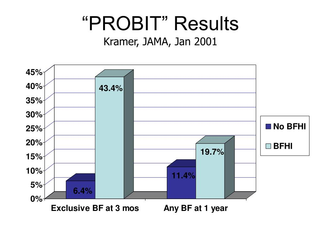 """""""PROBIT"""" Results"""