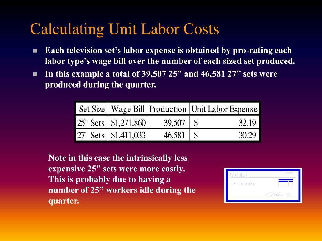 Calculating Unit Labor Costs