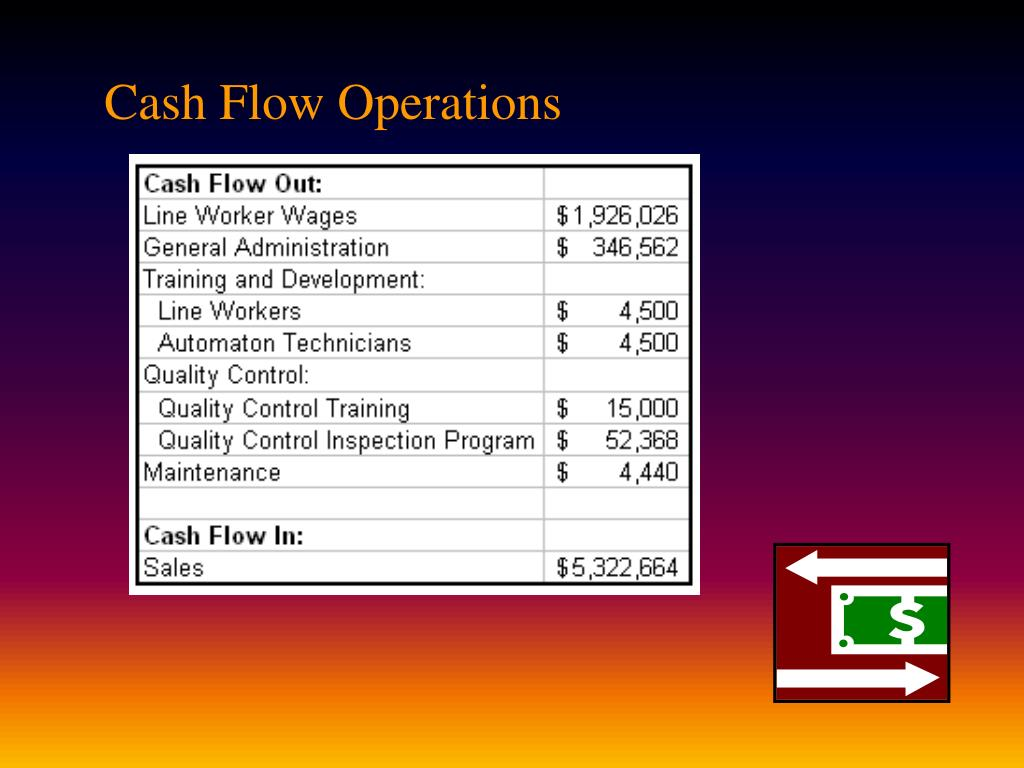 Cash Flow Operations